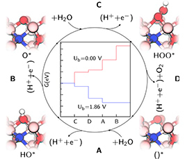 Water splitting on hematite (Fe₂O₃) surfaces: insights from density-functional theory